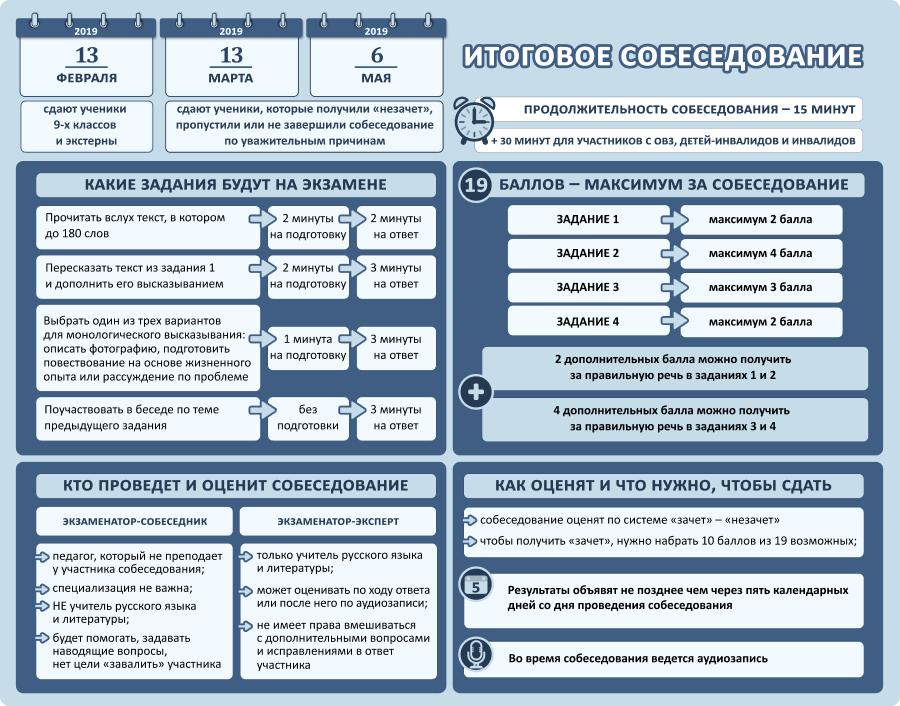 Плакат_Итоговое собеседование по русскому языку